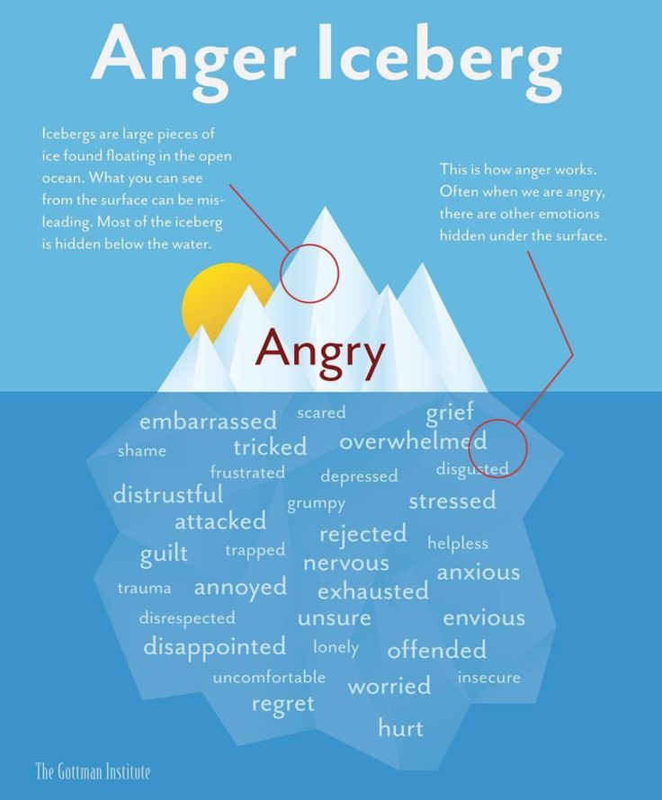 Read more about the article The Anger Iceberg